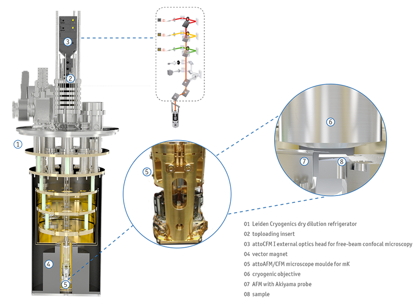 attoAFM/CFM in Dry Dilution Refrigerator
